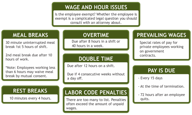 Meal And Rest Breaks For Hourly Employees: Legal Reasons ...